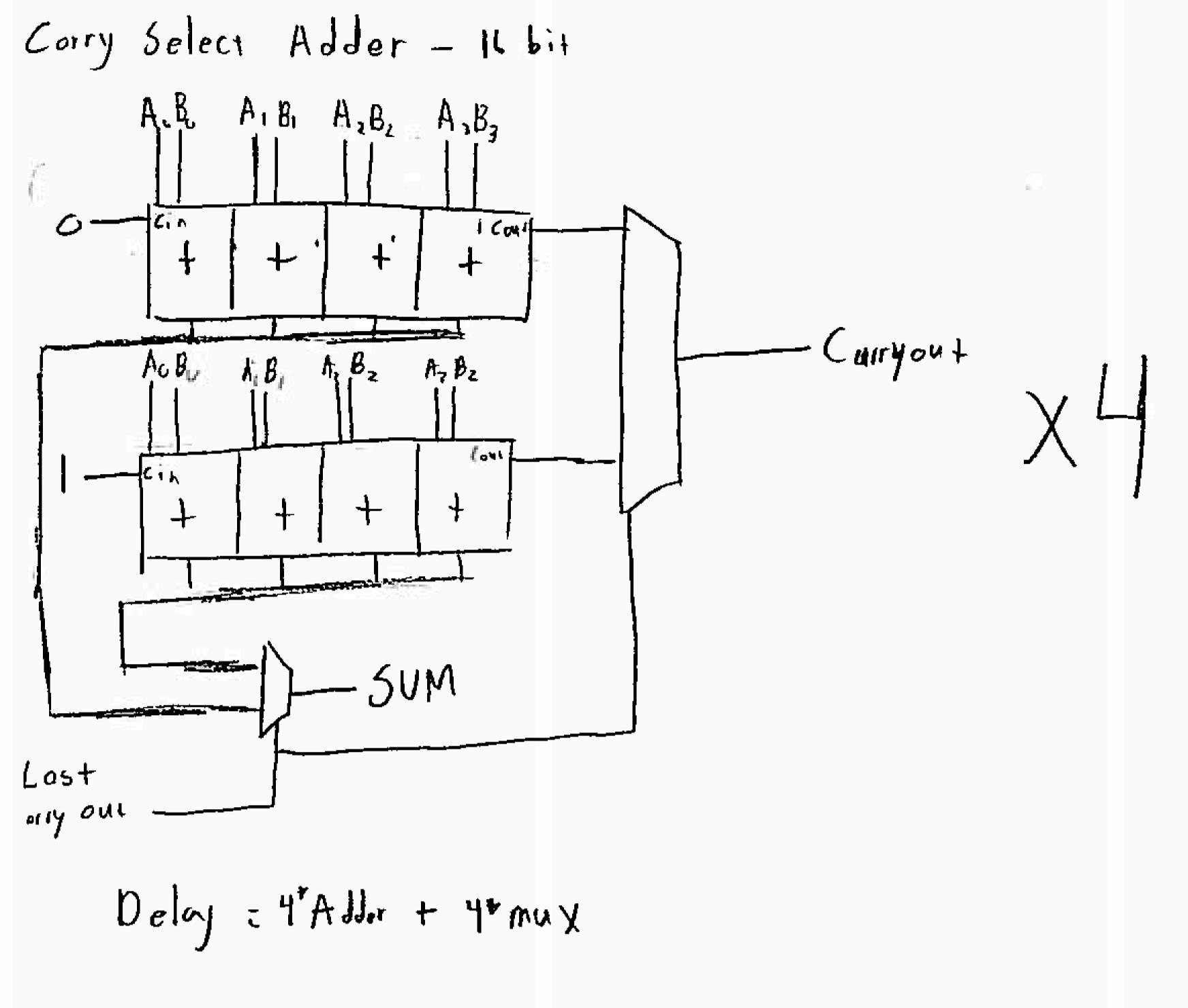 Block Diagram Bcd Adder: 2014:floating_point_unit [ca Wiki]