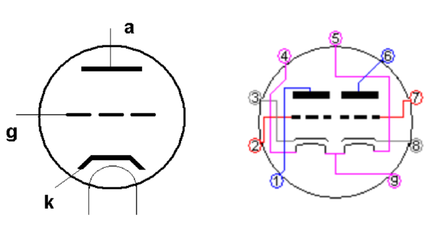 The simple triode symbol on the left shows the three electrodes: cathode (k, heater shown underneath), grid (g), and anode (a). The right side image is the diagram of the 12AX7 with pin layout.