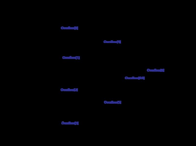 projects:matrix_multiplier [ca Wiki]
